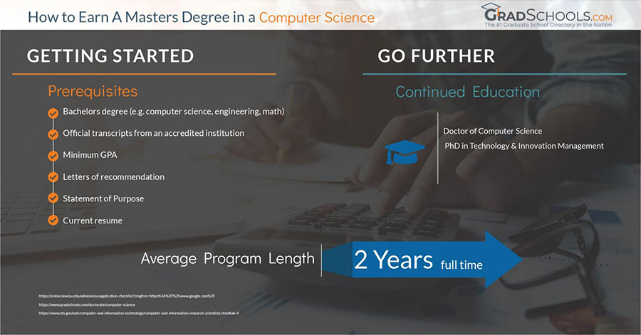 masters in computer science