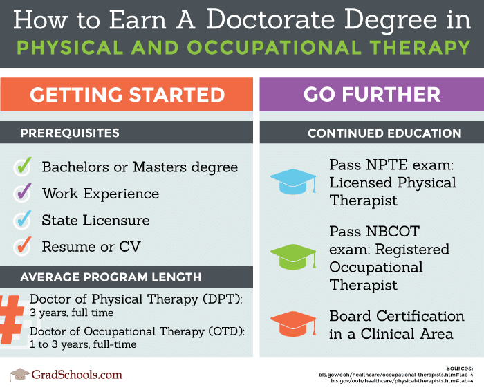 How to earn a doctorate degree in Physical & Occupational Therapy