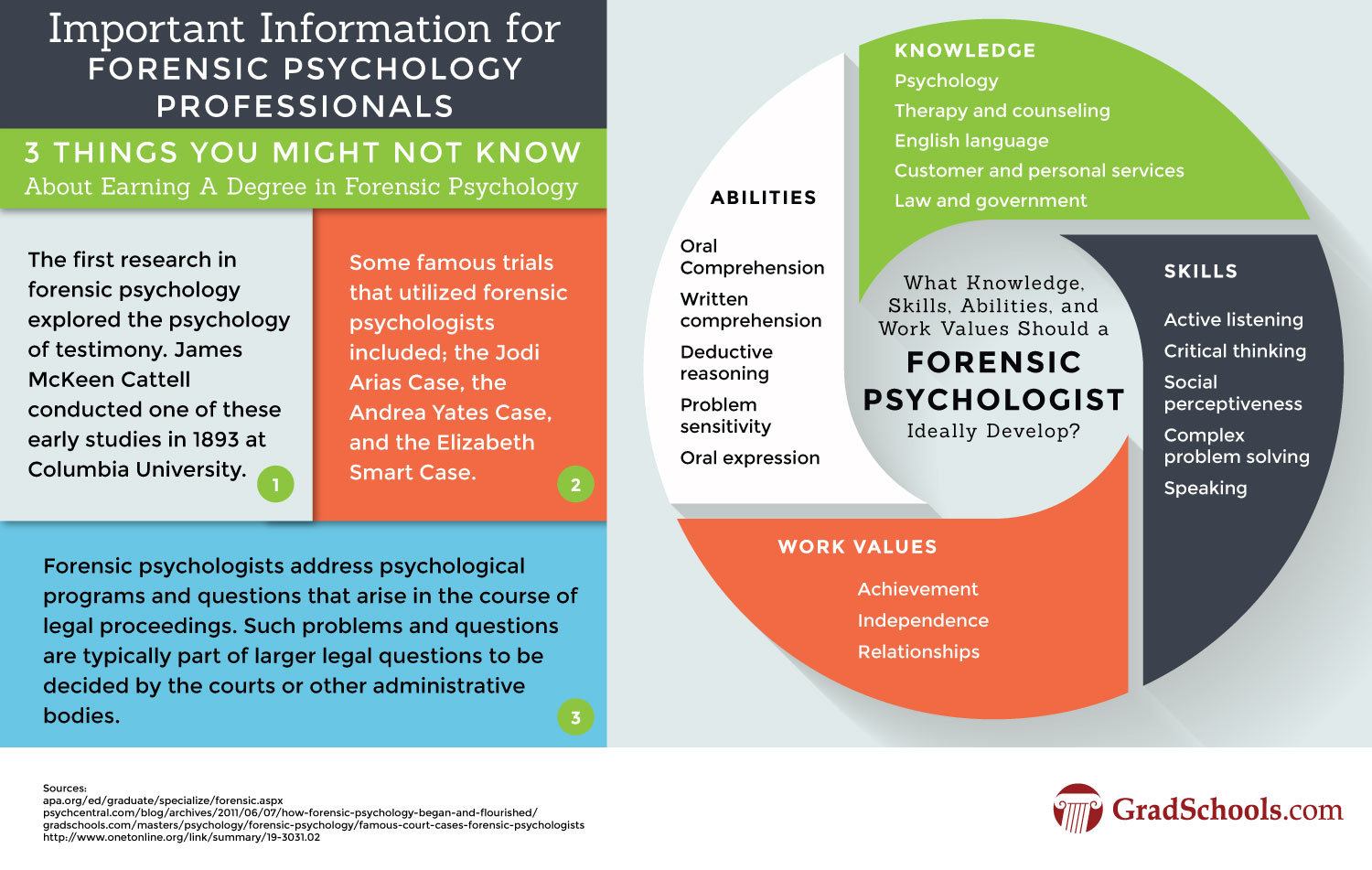 Doctorate in Forensic Psychology Information