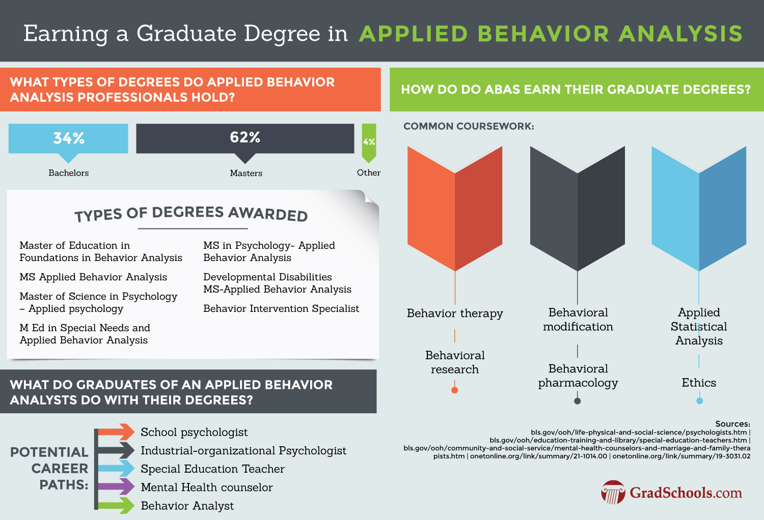 Kansas  Doctoral Degrees in Applied Behavior Analysis (ABA)