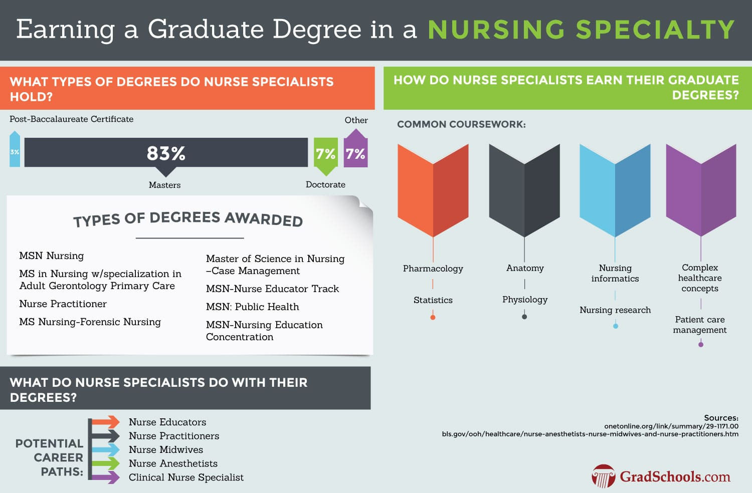 Graduate Nursing Specialties Programs Degree Information