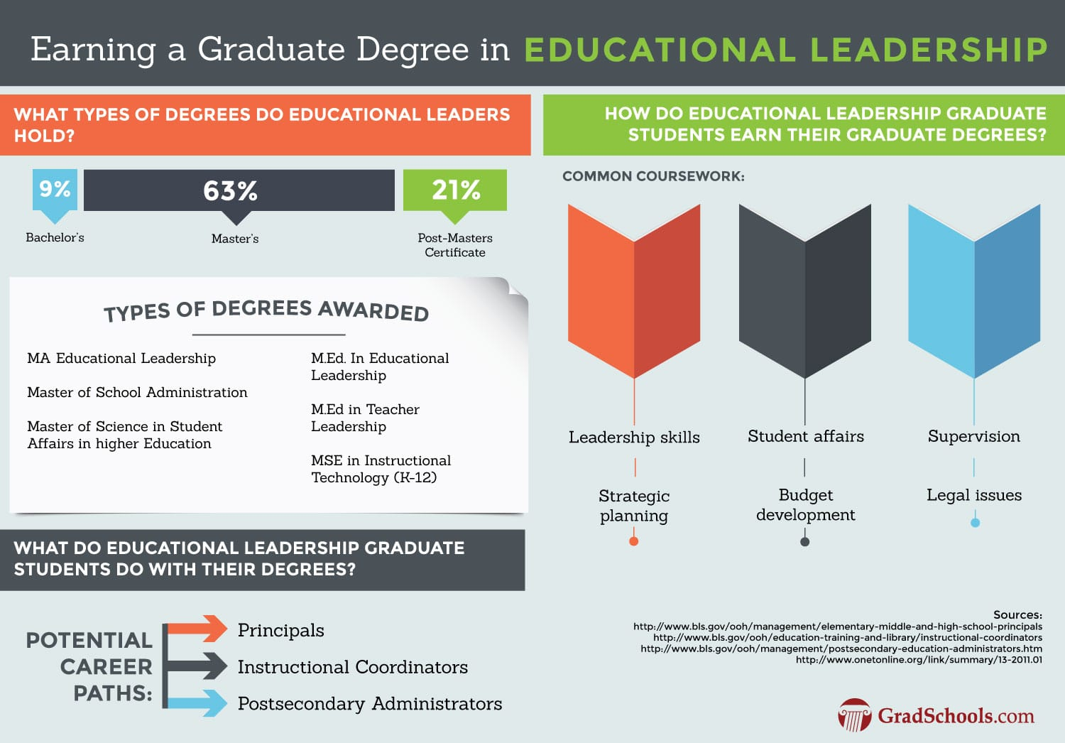 Education Leadership Doctoral Degrees  in  British Columbia