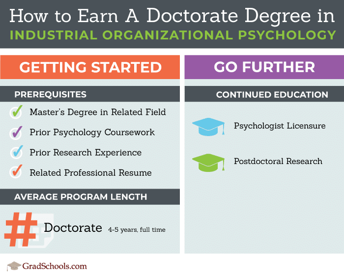 how to earn a doctorate in IO psychology - Industrial Organizational Psychology PhD Programs