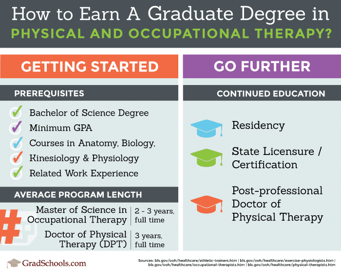 How to earn a graduate degree in Physical Therapy