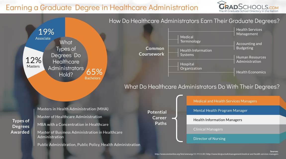 About Healthcare Administration Graduate Programs