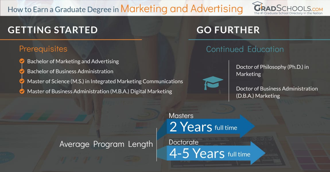 Marketing and Advertising Master Programs