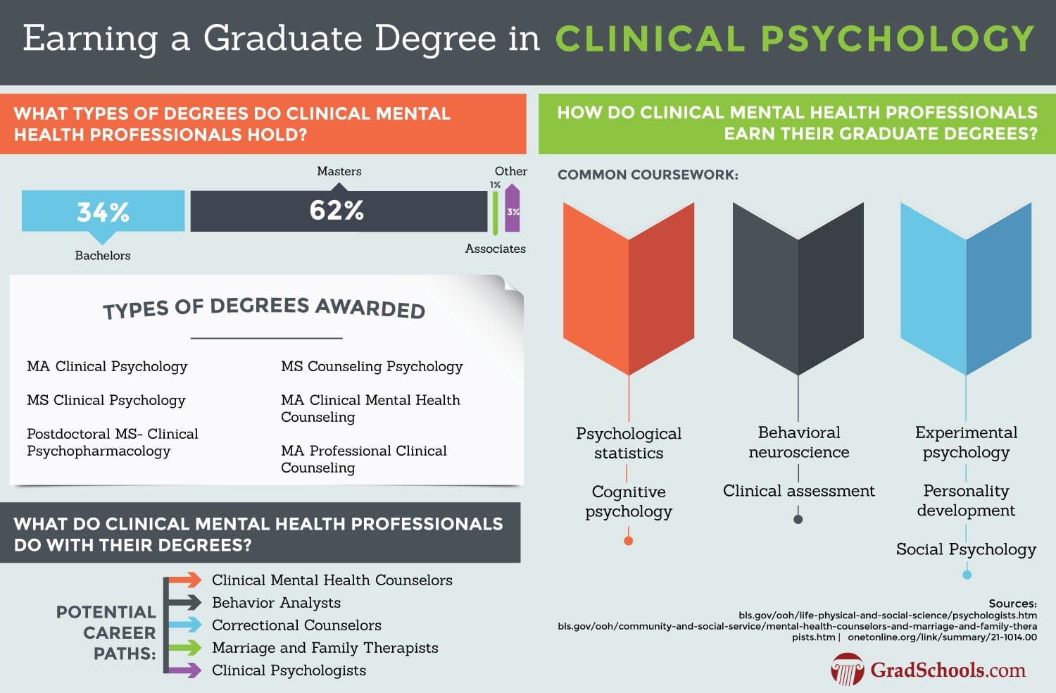Atlanta  Masters in Clinical Psychology