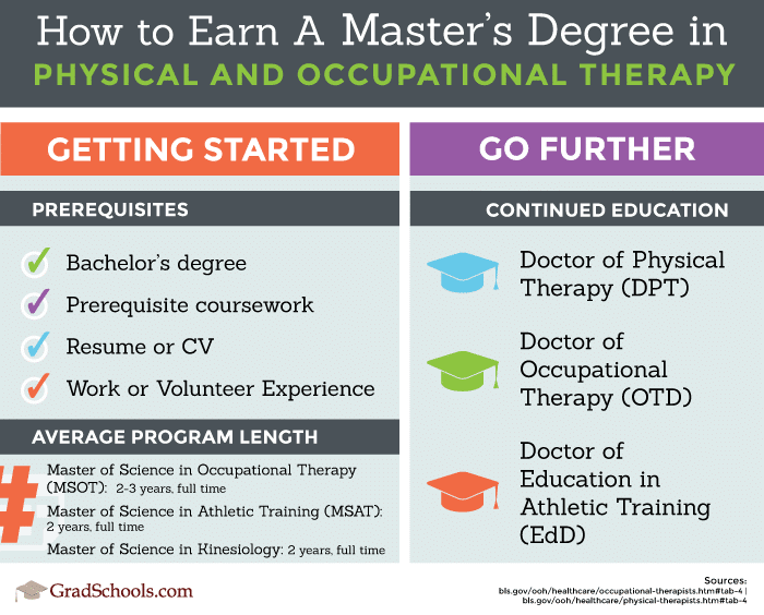 How to earn a masters degree in Physical Therapy