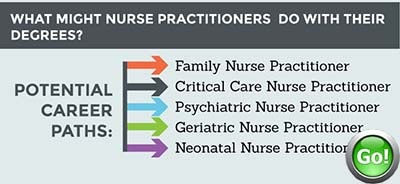 dnp programs: doctorate of nursing practice programs information