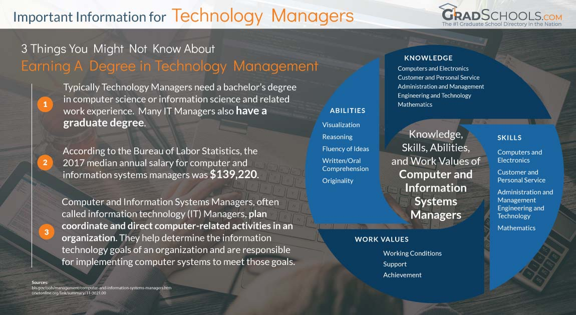 Atlanta  Technology Management Graduate Degrees