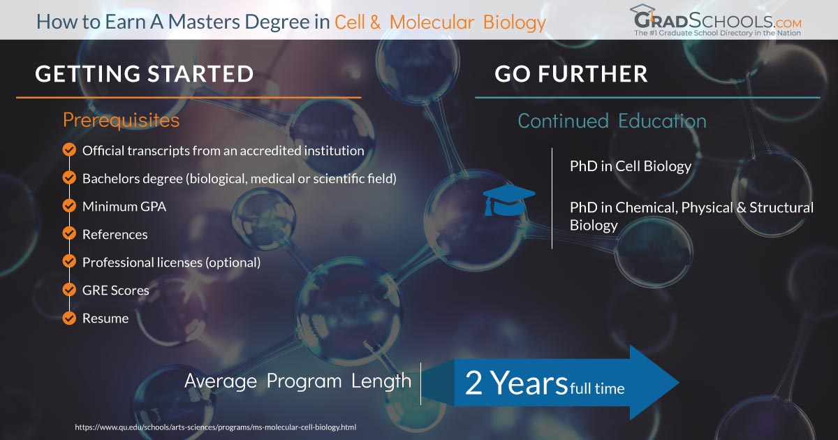 Cell and Molecular Biology Masters degree programs