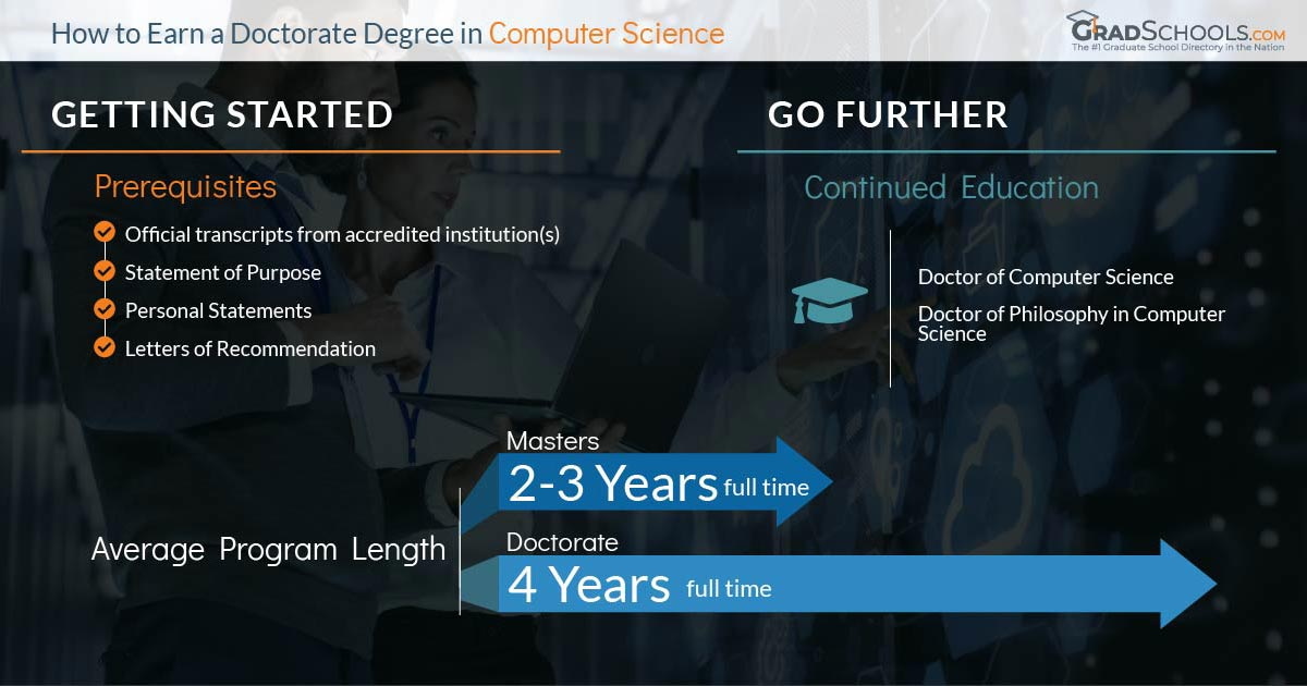Computer Science PHD Program