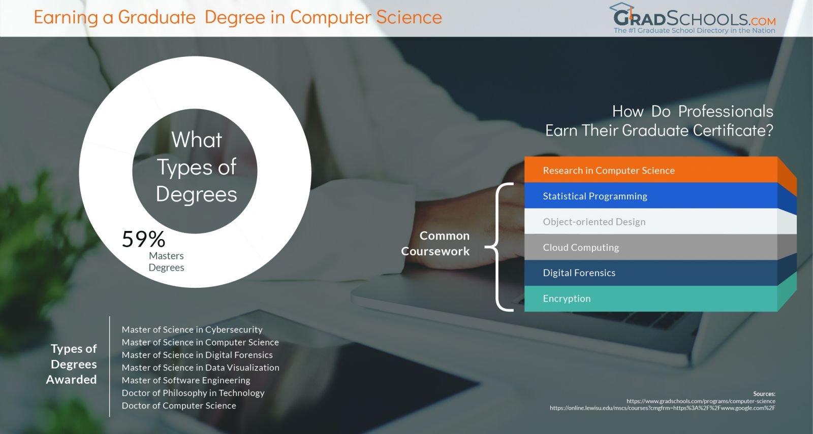 British Columbia  Computer Science Graduate Degree Programs & Schools infographic