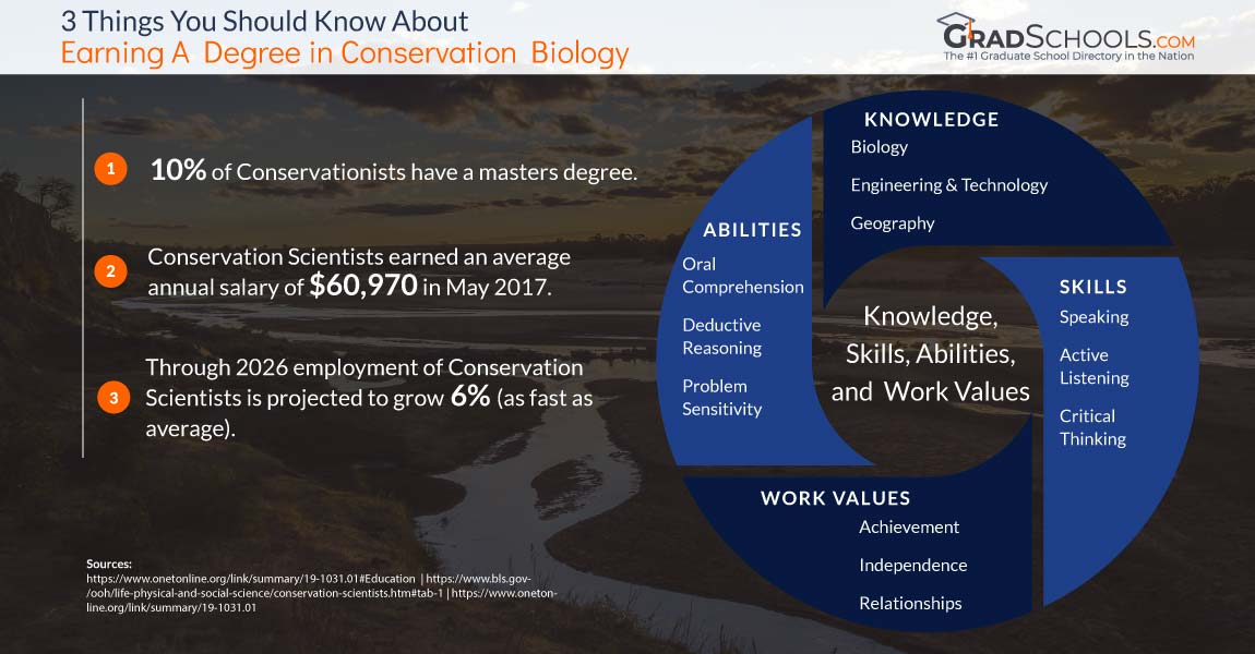 Conservation Biology Graduate Programs