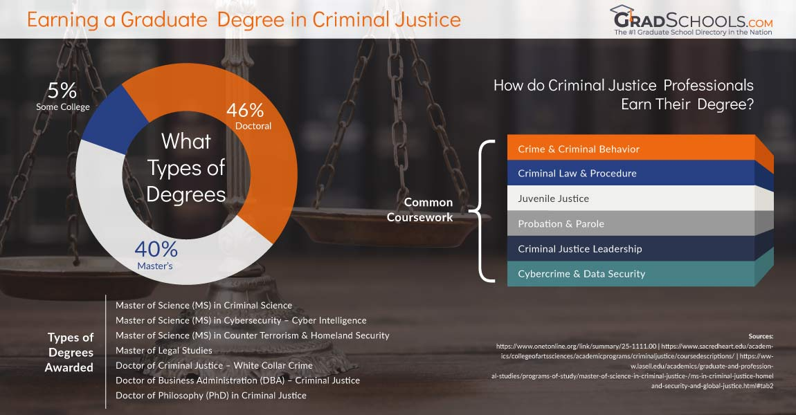 Criminal Justice and Legal Degree Program Missouri  Information