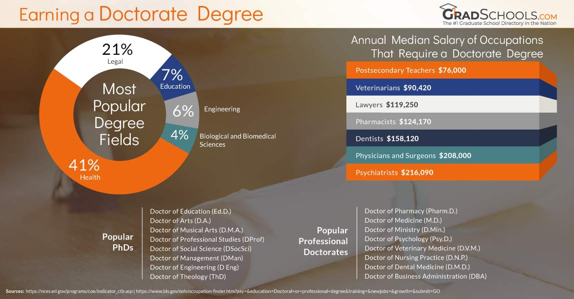 dffd492220b types of phd and doctorate degree programs