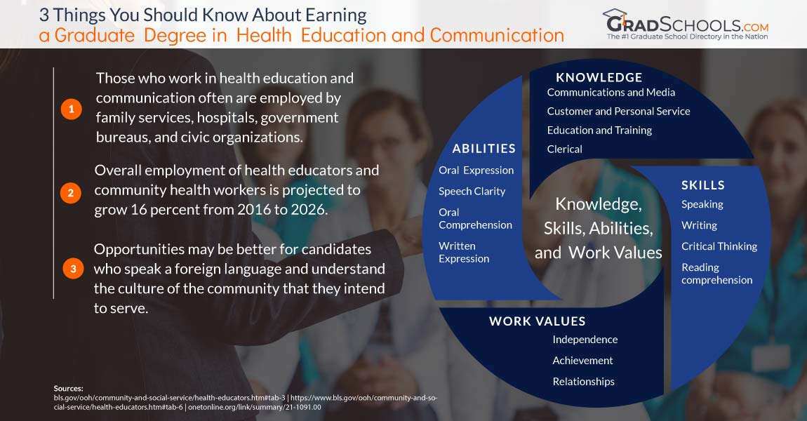 Health Education Communication Programs