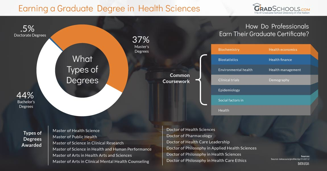 San Diego  Health Science Graduate Programs: Masters & PhDs infographic