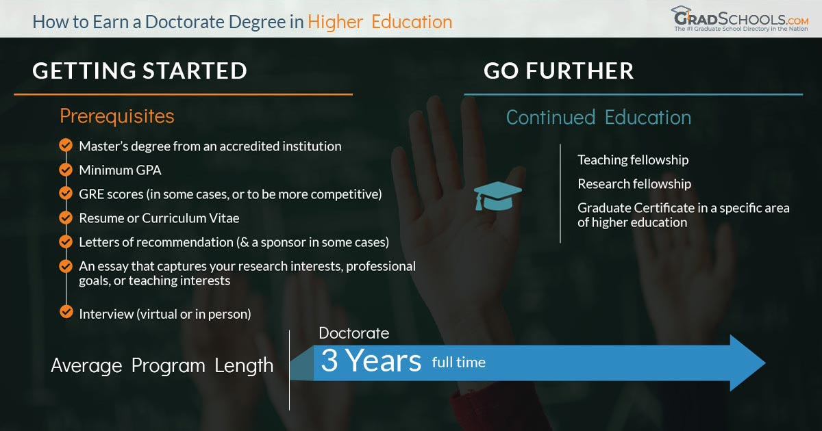 Online Higher Education Administration Graduate Programs
