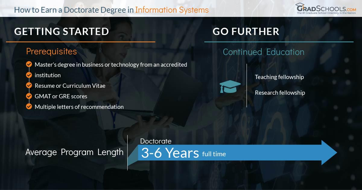 Information Systems Doctoral Degrees  in  Minnesota