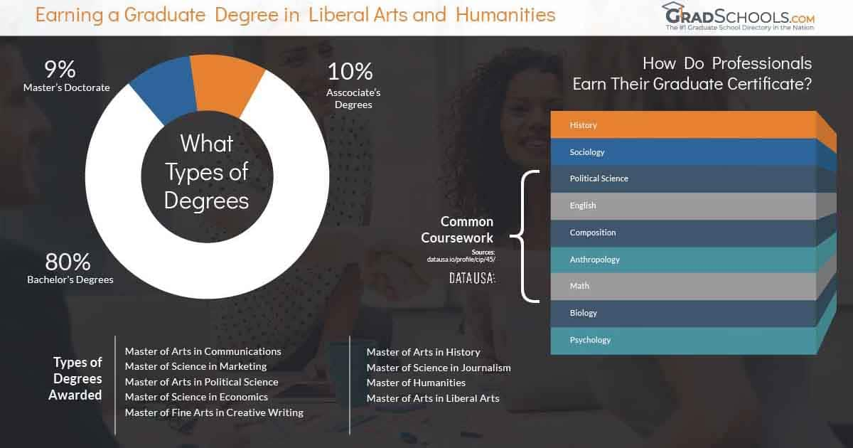 Boston  liberal arts graduate degree