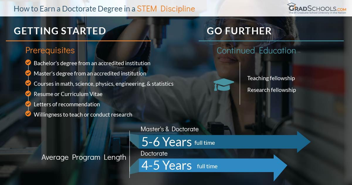 STEM Doctorate  in  South Dakota