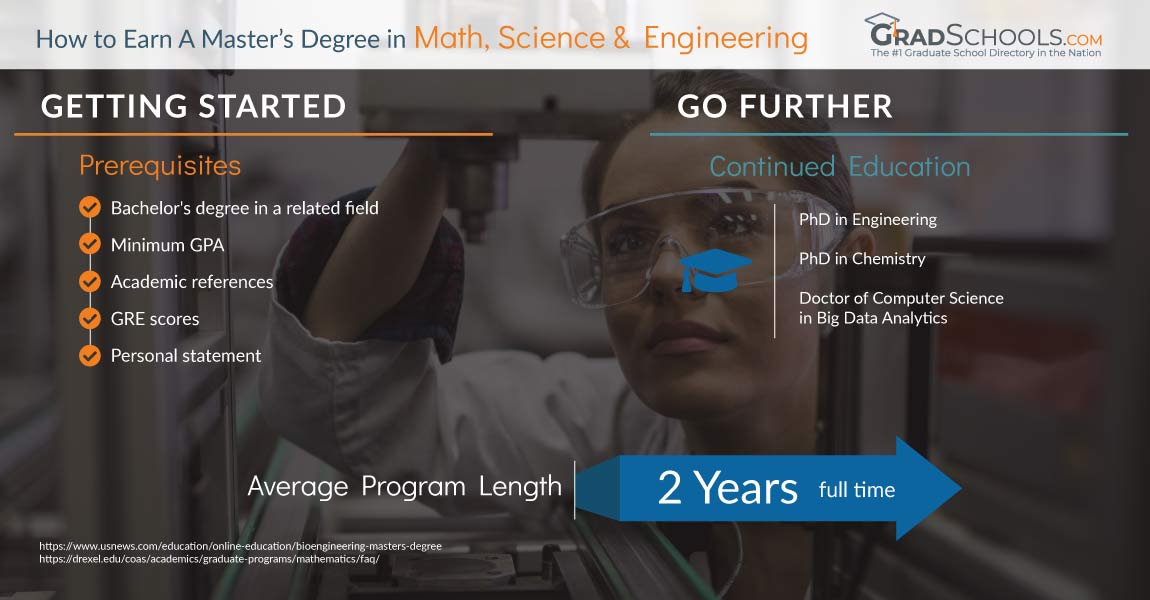 STEM Masters Degree  in  Oklahoma