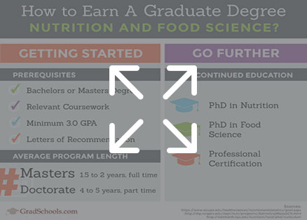 Hawaii  Nutrition & Food Science PhD & Master's Programs infographic