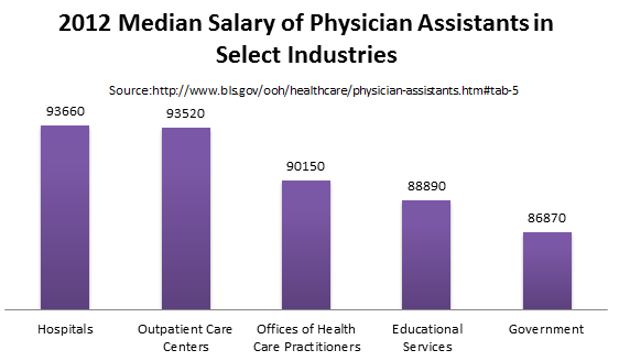What can a Masters Degree Physician Assistant Salary make