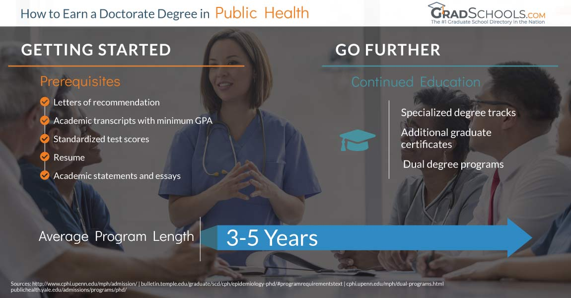 PhD Degrees in Public Health  in  Nevada