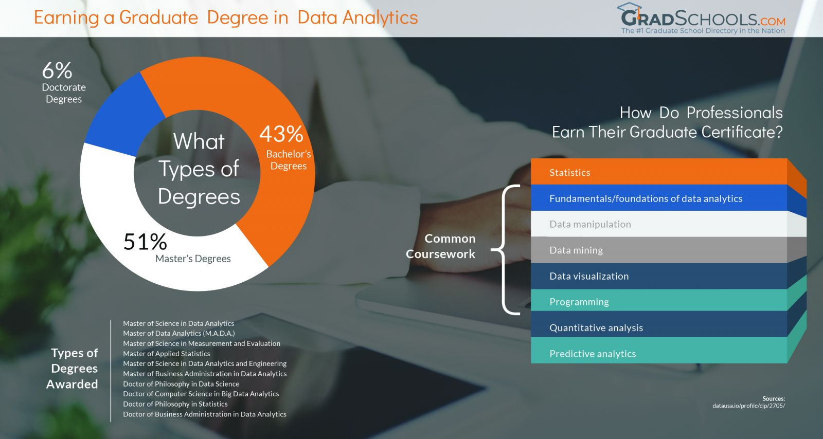Salt Lake City  PhD & Masters in Data Science or Statistics Graduate Programs infographic