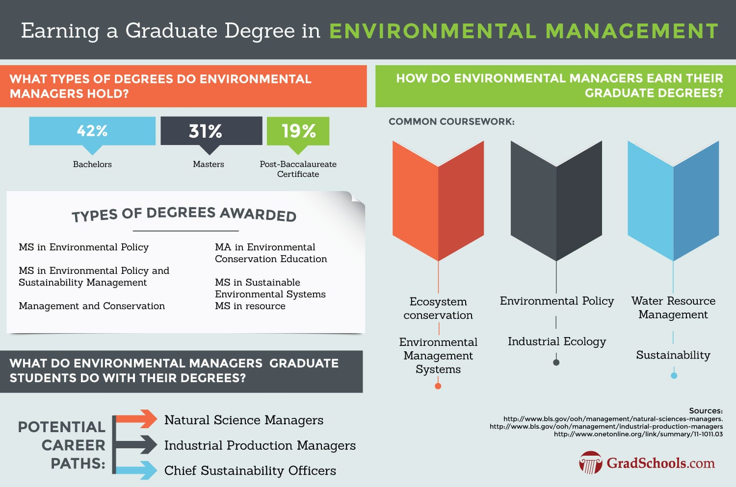 Environment Management Doctorate Degree Programs