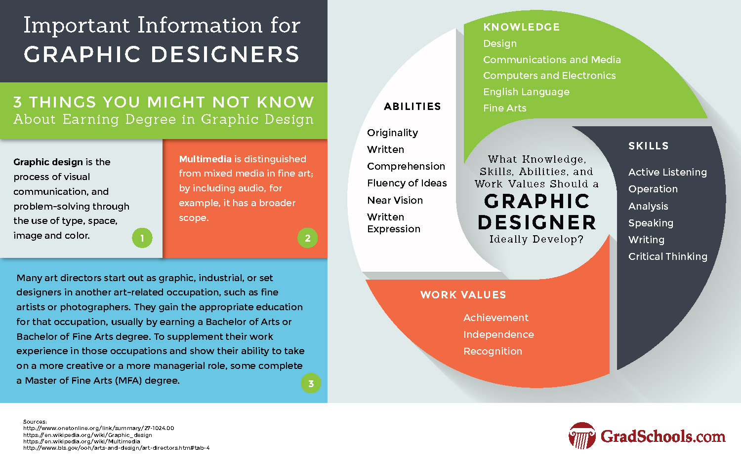 Masters in Graphic Design Programs