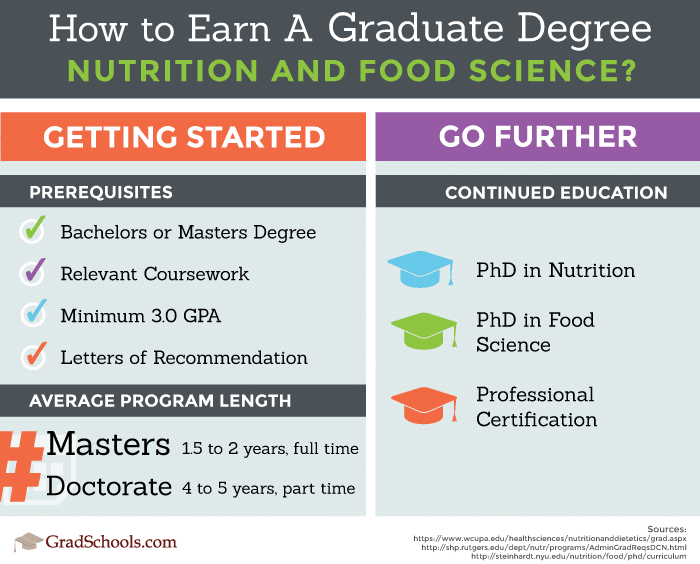Kansas  Nutrition & Food Science PhD & Master's Programs infographic